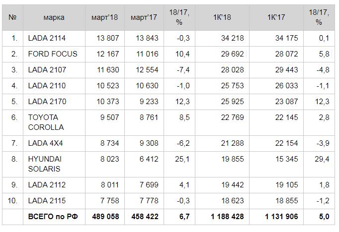 Продажи автомобилей с пробегом на рынке РФ в марте выросли на 6,7%