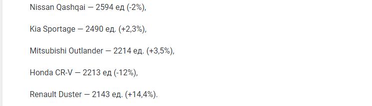 Назван Топ-10 самых популярных подержанных кроссоверов в РФ в марте