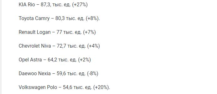 Названы 10 самых популярных иномарок на вторичном рынке России