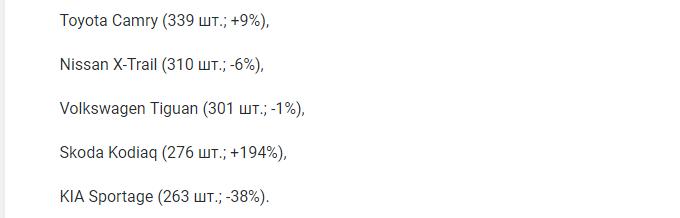 KIA Rio в январе стала самой продаваемой моделью на рынке Москвы