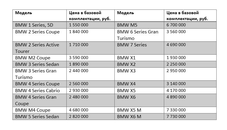 В BMW объявили о повышении цен на модельный ряд с 1 января 2018 года