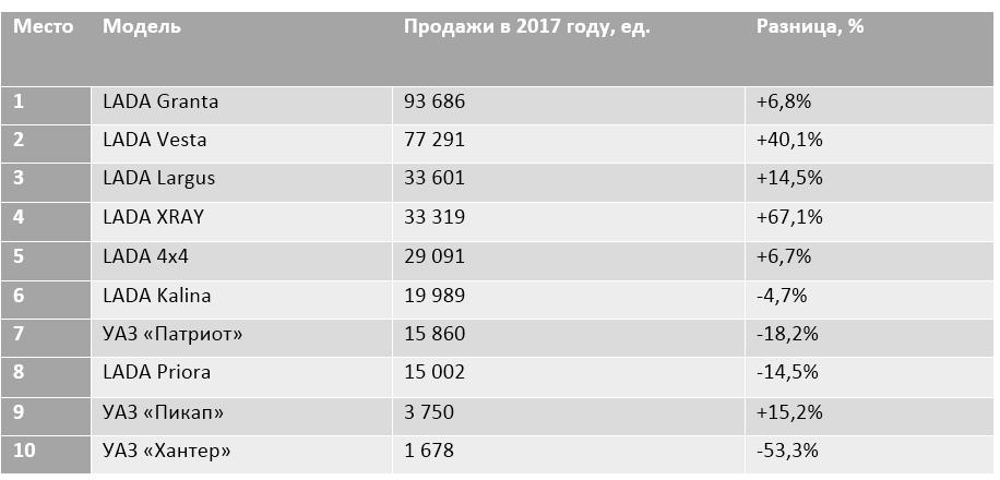 Назван Топ-10 самых продаваемых отечественных автомобилей в России