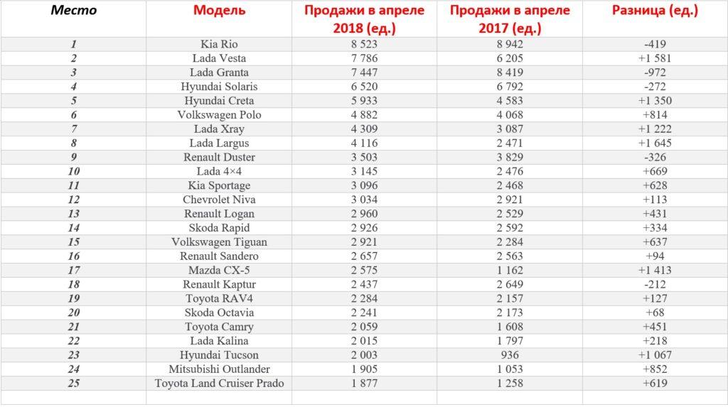 Названы самые популярные автомобили в РФ по итогам апреля 2018 года