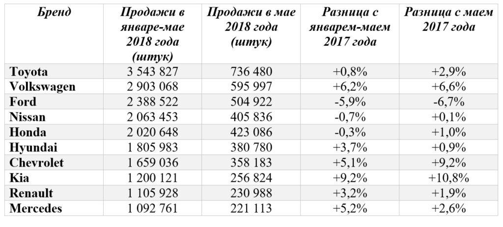 2df6a753e91b При этом у Ford продажи в мае достигли 504 922 ед., что на -6,7% больше чем  за аналогичный период прошлого года. +