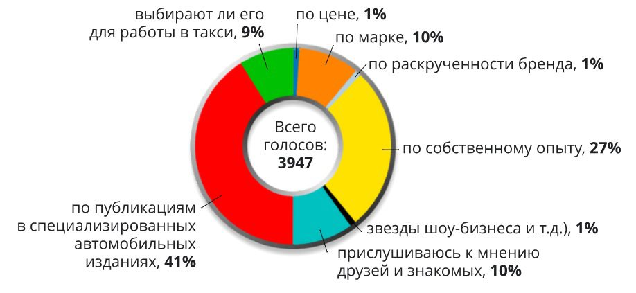 В России определены критерии надежности автомобилей