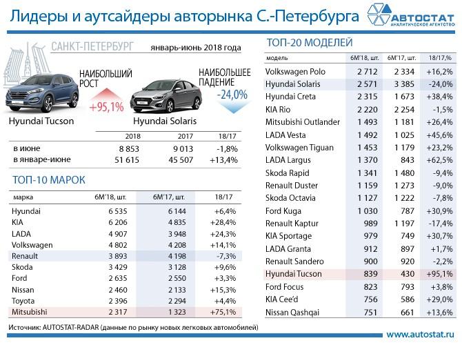Эксперты назвали самые продаваемые автомобили в Санкт-Петербурге