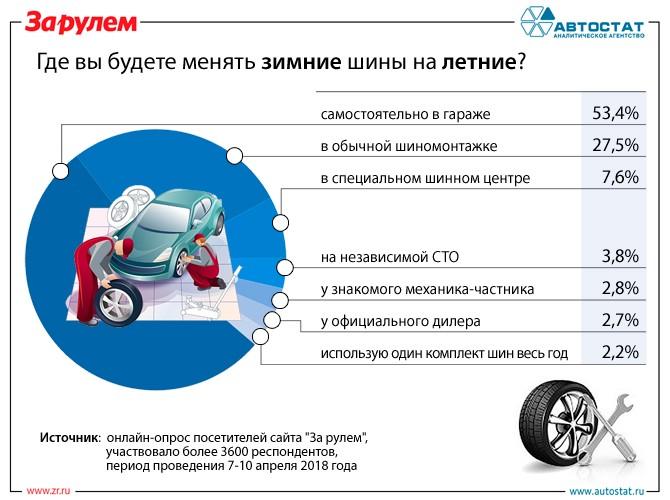 Эксперты выяснили, где россияне будут «переобувать» свои автомобили