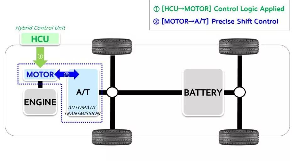 Hyundai показал новую систему смены передач у гибрида