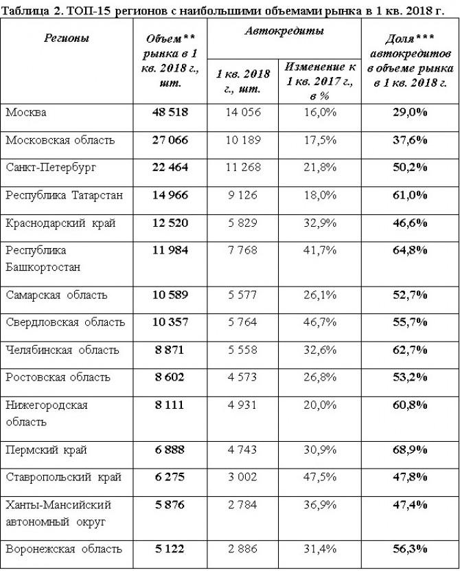 Доля продаж кредитных автомобилей в России превышает 50%