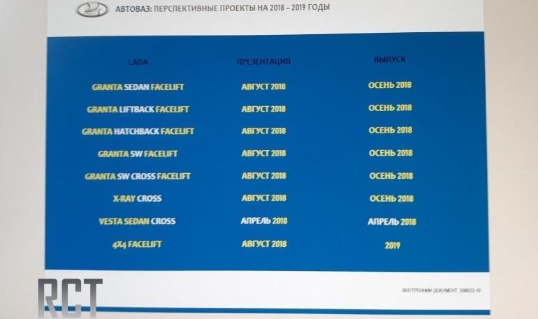 В Сети появилась информация о дате презентации новых моделей LADA