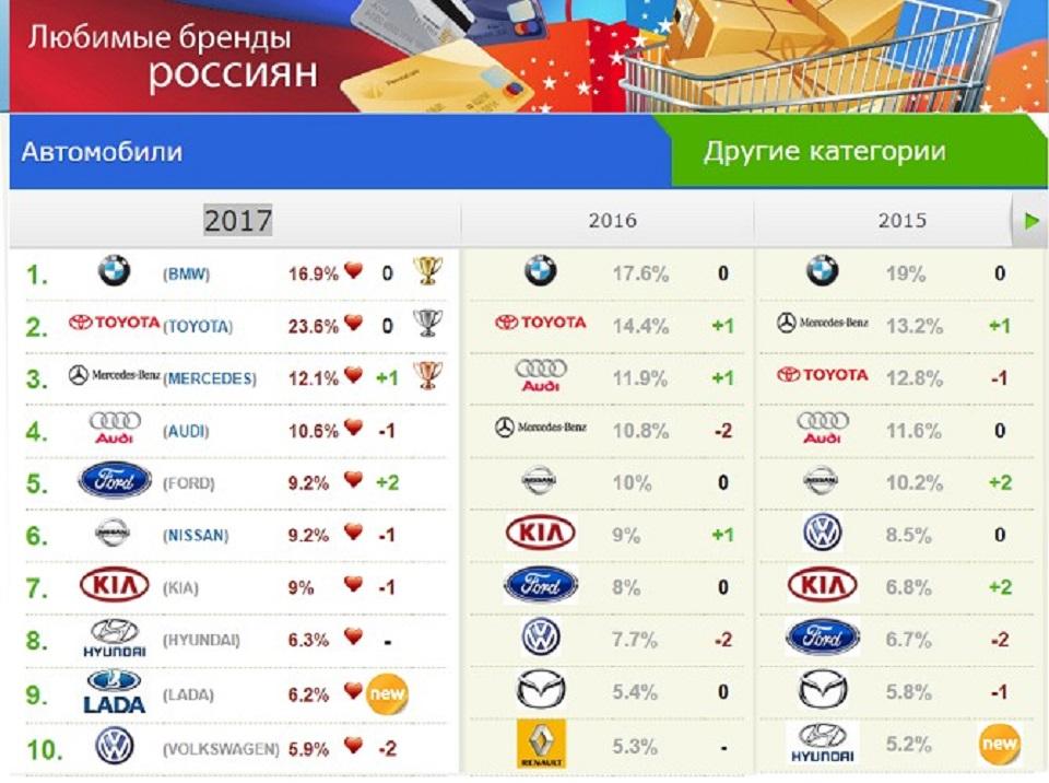 Lada впервые за девять лет стала любимым брендом россиян