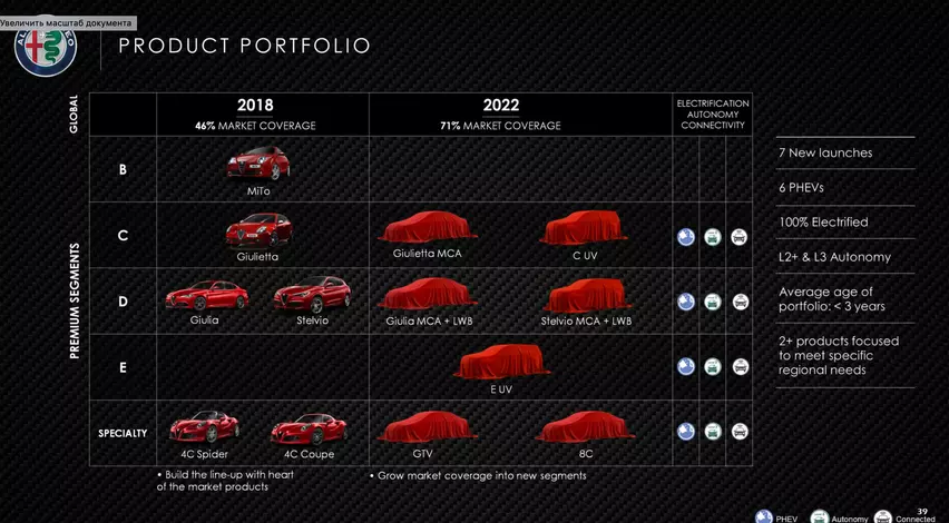 Рассекречен дизайн экстерьера гибридного купе Alfa Romeo GTV