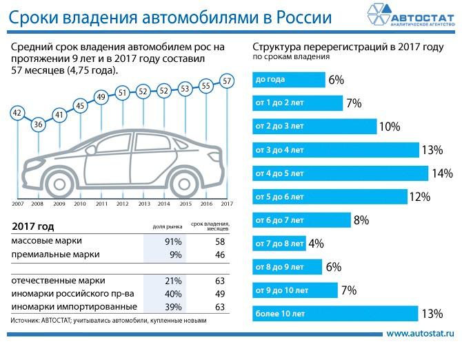Эксперты назвали средние сроки владения автомобилями в России