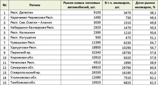 В 2017 году в России было продано более 1,1 млн новых иномарок