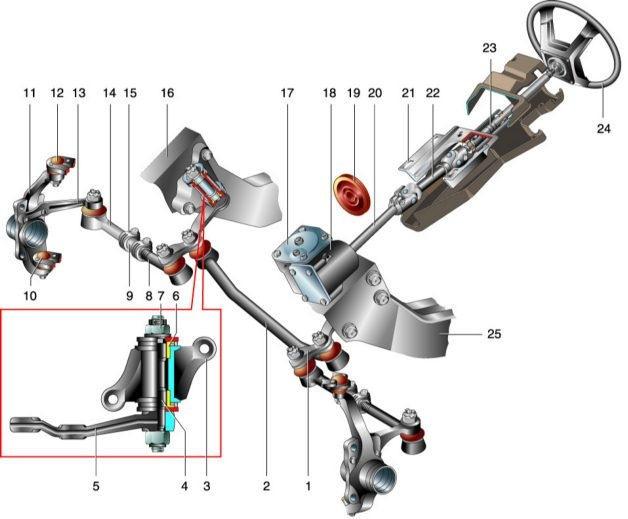 Рычаги подвески и их роль в конструкции автомобиля