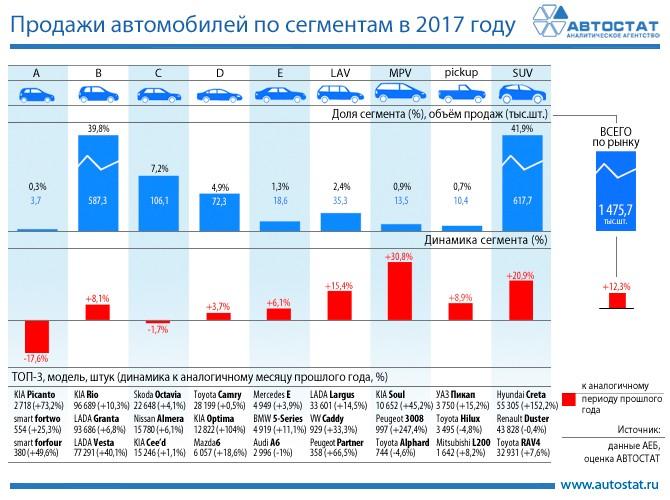 Сегмент SUV стал лидером на российском рынке в 2017 году