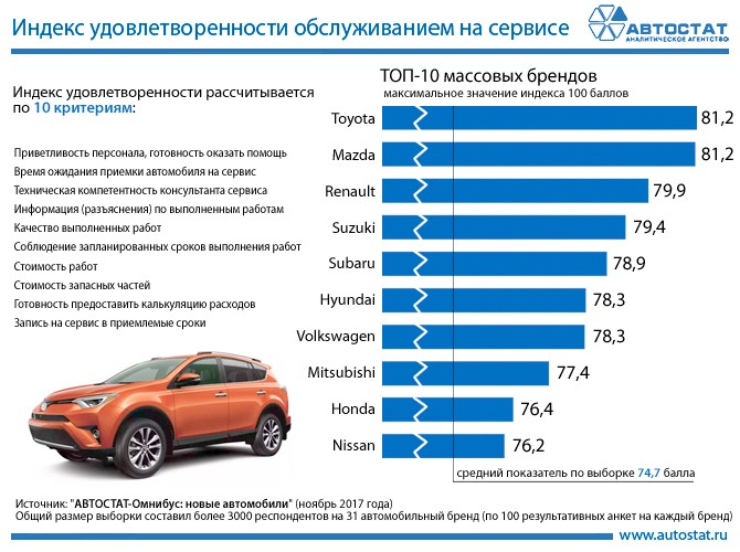 Названы автомобильные бренды с самым лучшим сервисом в России