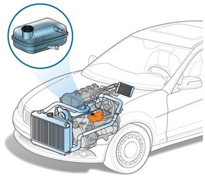 Какую функцию выполняет радиатор в системе охлаждения