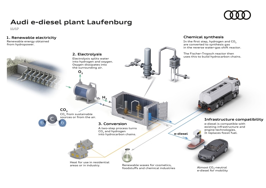 Audi в Швейцарии наладит выпуск синтетического топлива