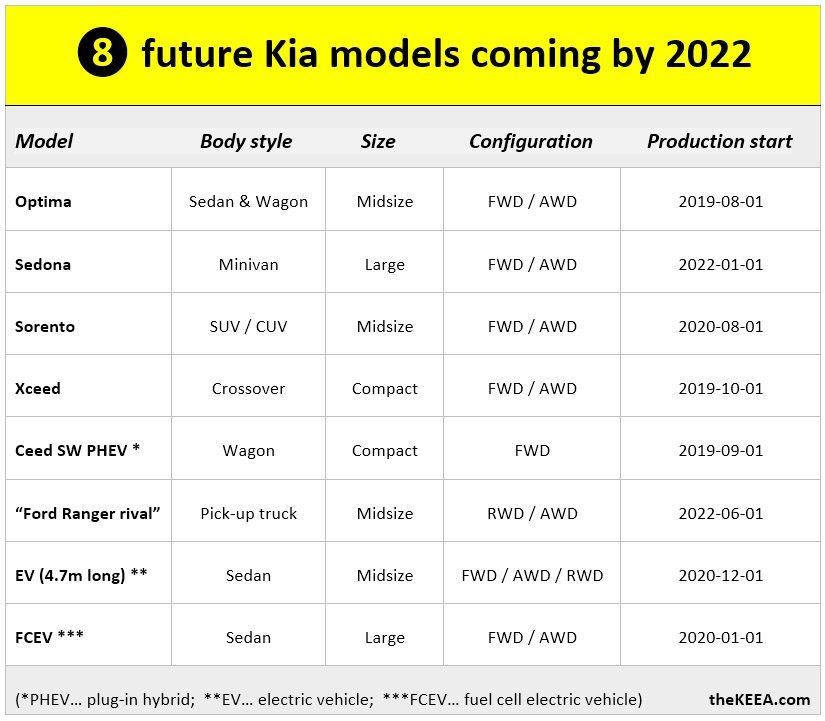 Названы сроки выхода новых Kia Sorento, Xceed и Kia Optima