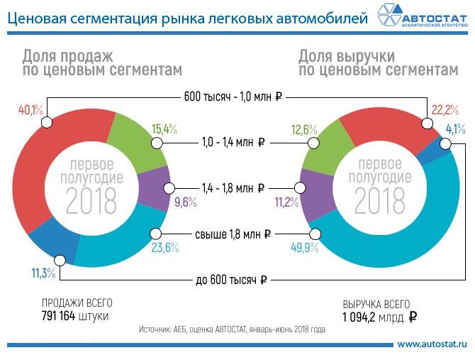 Названа ценовая категория машин, которые больше всех продаются в России