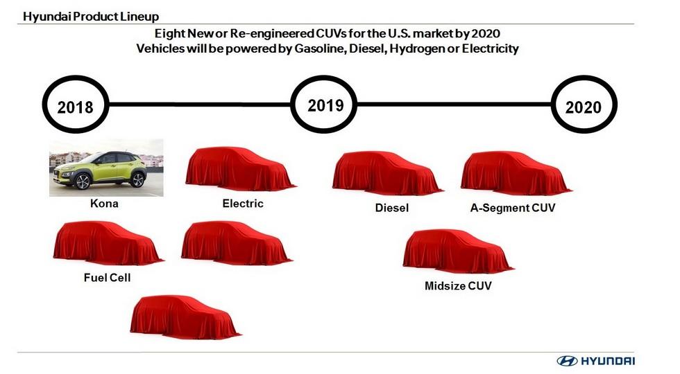 Восемь новых кроссоверов выпустит Hyundai к 2020 году