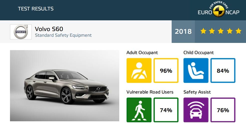 Volvo S60 и Volvo V60 получили от Euro NCAP пять звезд за безопасность