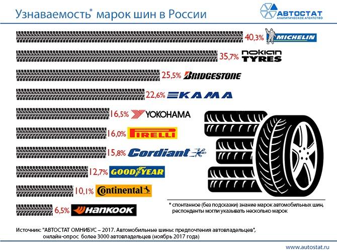 Опубликован топ-10 самых узнаваемых в РФ брендов автомобильных шин
