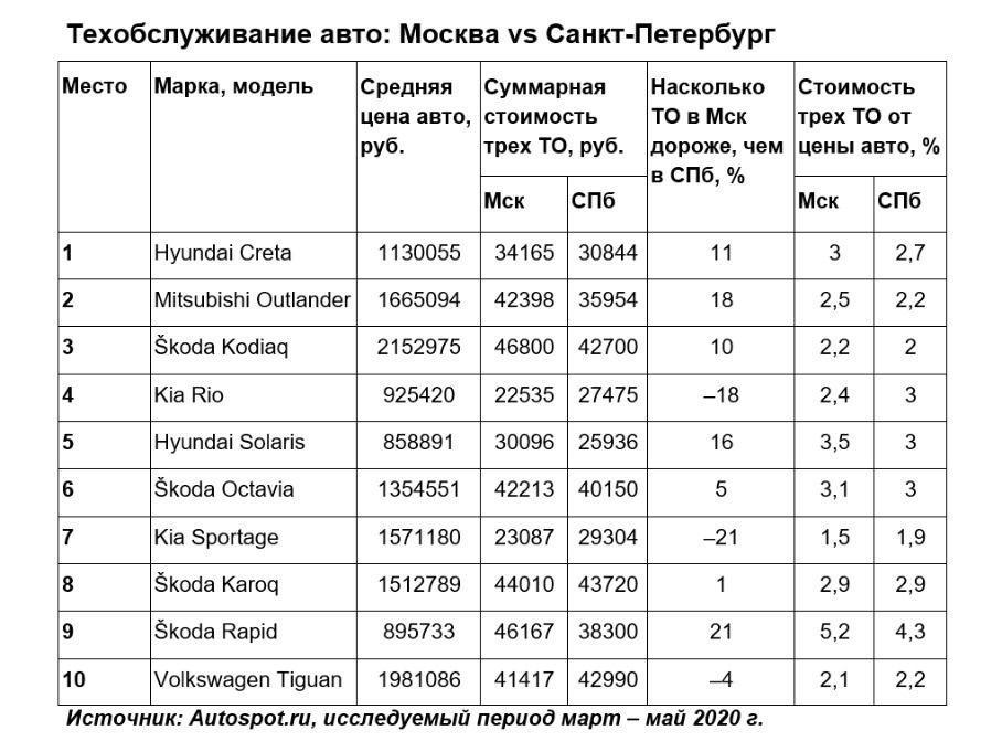 Автомобили Skoda лидируют по дороговизне ТО в Москве и Петербурге