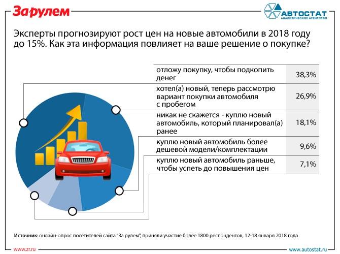 Эксперты рассказали, как рост цен повлиял на решение россиян о покупке авто