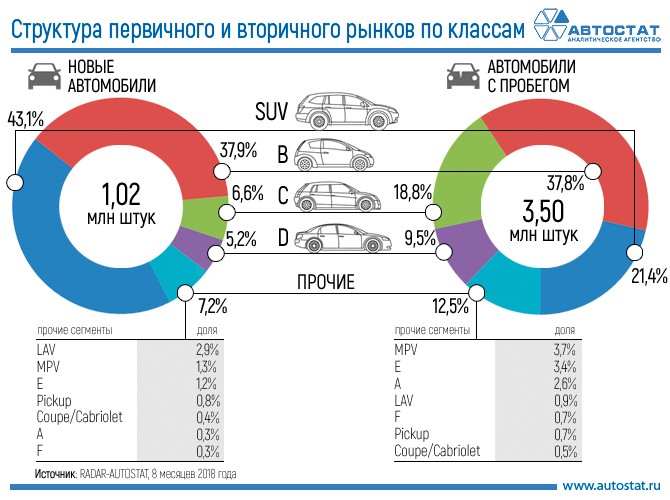 Названы самые популярные сегменты авто на первичном и вторичном рынках РФ