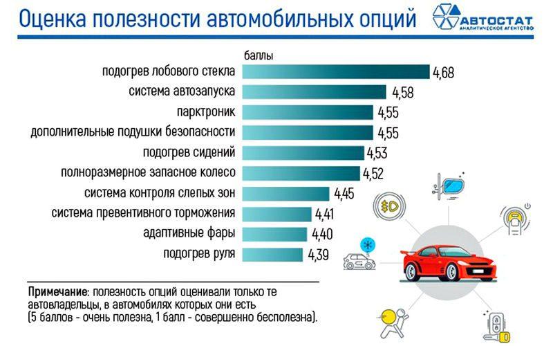 Автолюбители в России назвали самые полезные опции