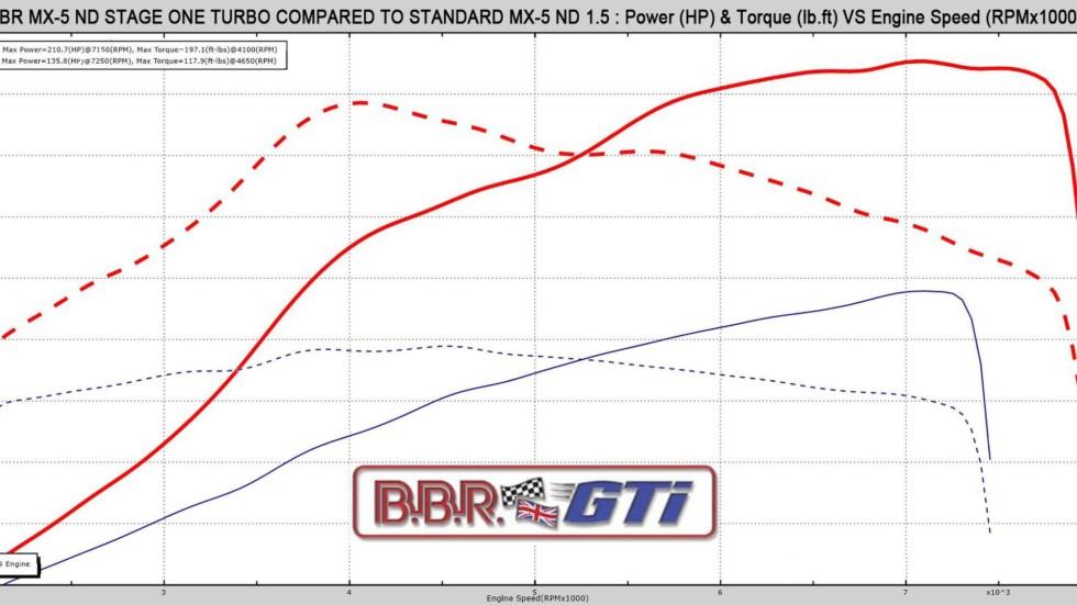 Тюнинг-ателье BBR добавило мощности спортивному родстеру Mazda MX-5