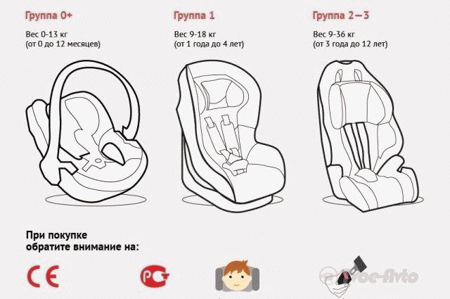 изменений договор классификация детских кресел автомобильных нашу компанию!У