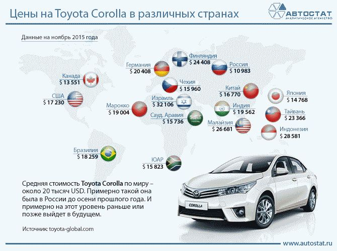 toyota in us market