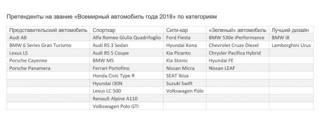 Названы претенденты на звание «Всемирный автомобиль 2018 года»