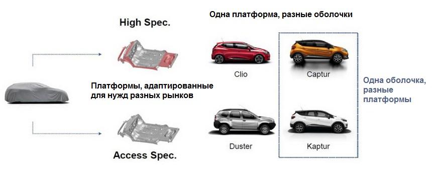 Новые Renault Logan и Renault Sandero построят на другой платформе