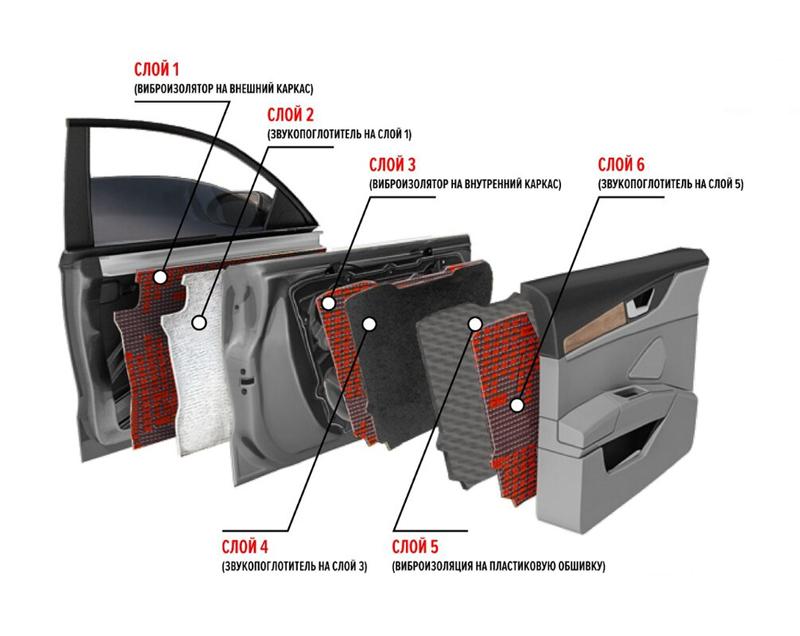 Почему так важна шумоизоляция авто?