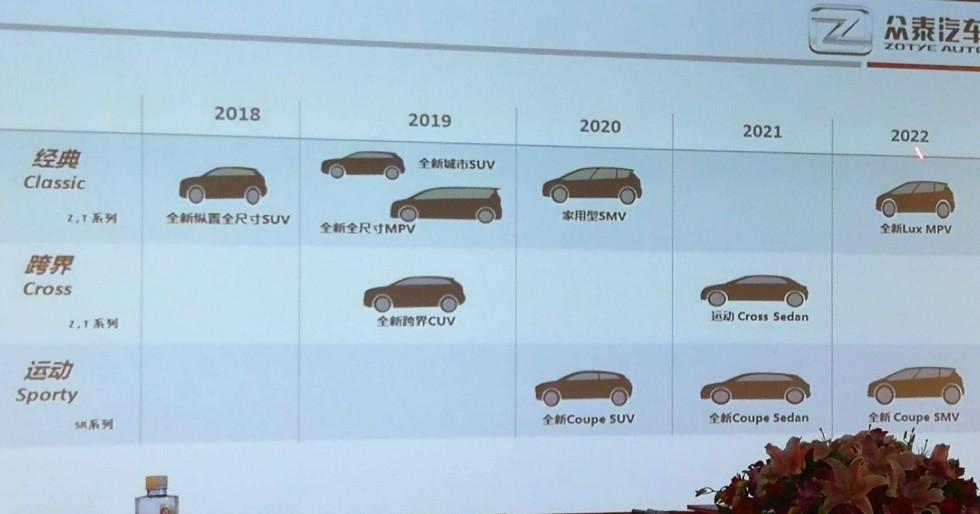 Более 10 новых моделей выпустит китайская Zotye к 2022 году